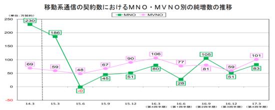 MVNOの純増数