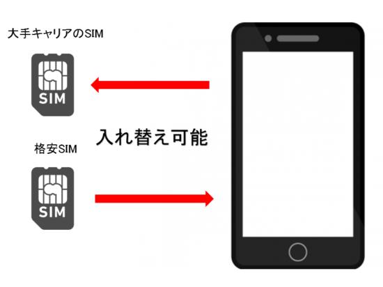SIMカードの入れ替え説明