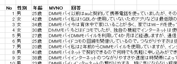 DMMモバイルの評判