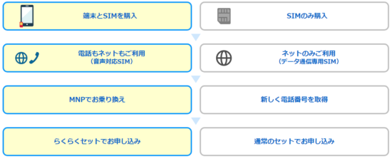 OCNモバイルONE MNPの申し込み手順