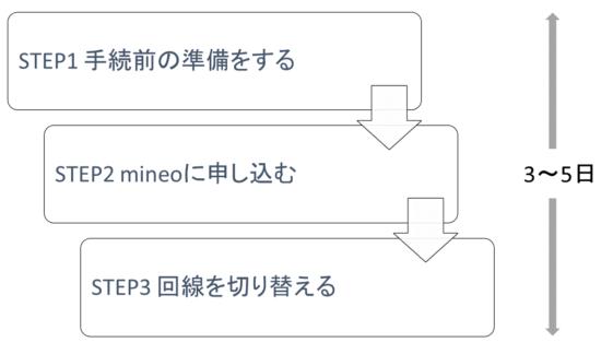 mineo申込みの手順