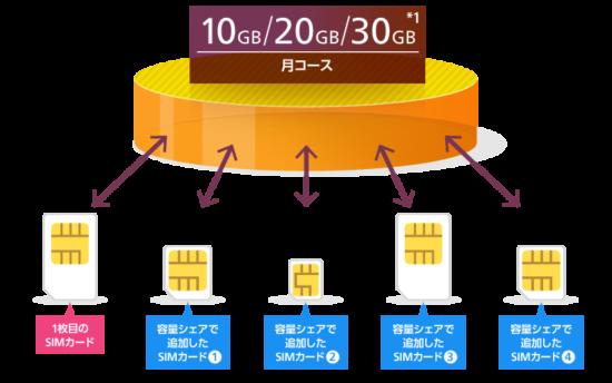 ocnモバイルoneの容量シェア