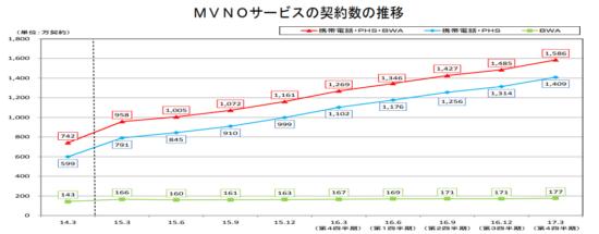 MVNO契約者の推移
