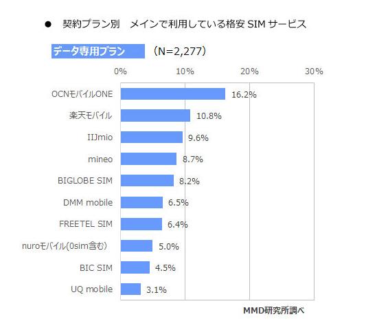 データ通信専用SIMの業界シェア