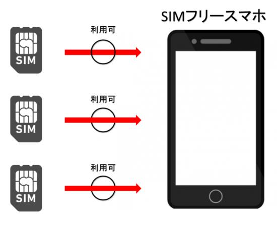 SIMフリースマホとは