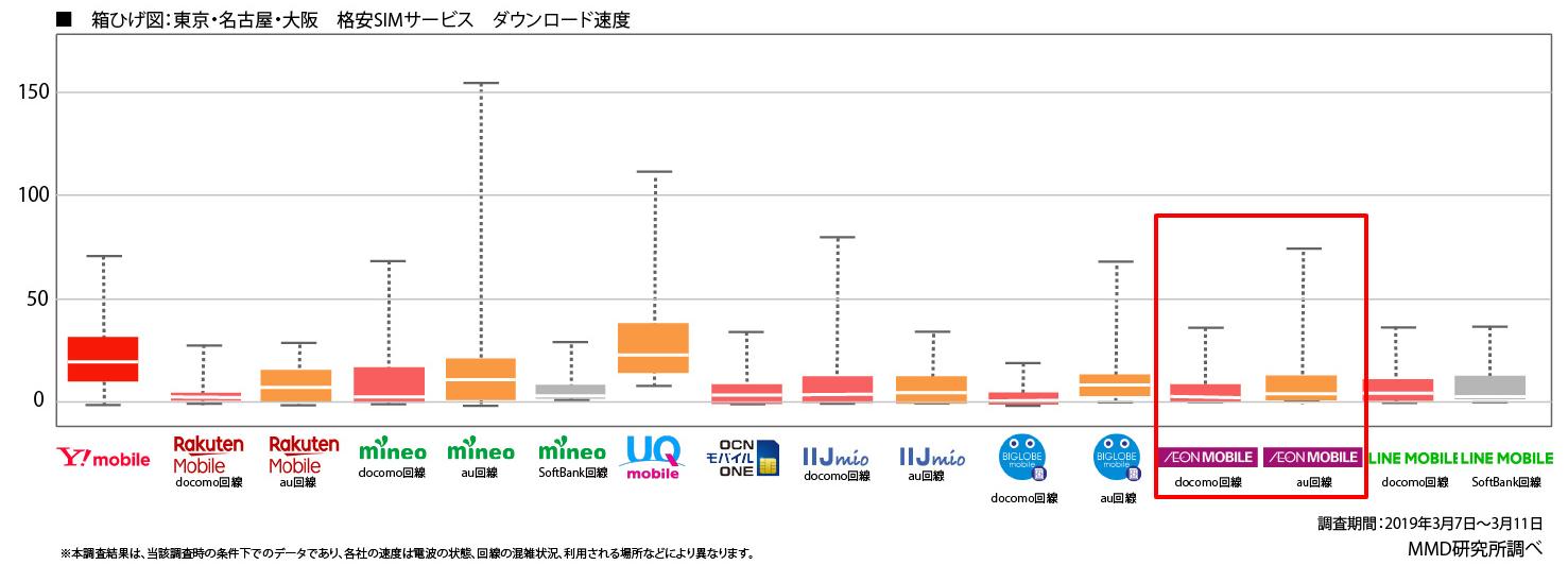 MMD イオンモバイルの測定