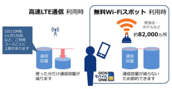 OCNモバイルONEのWi-Fi