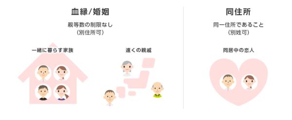 家族割の適用条件