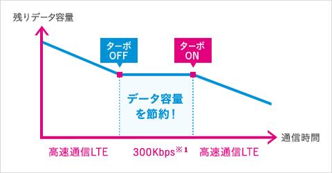 uqモバイルのターボ機能イメージ