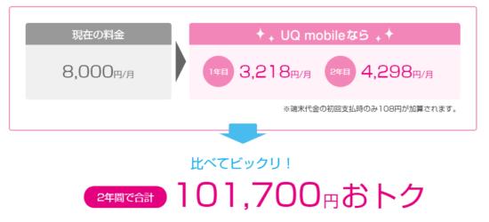 UQモバイルの料金シミュレーション6