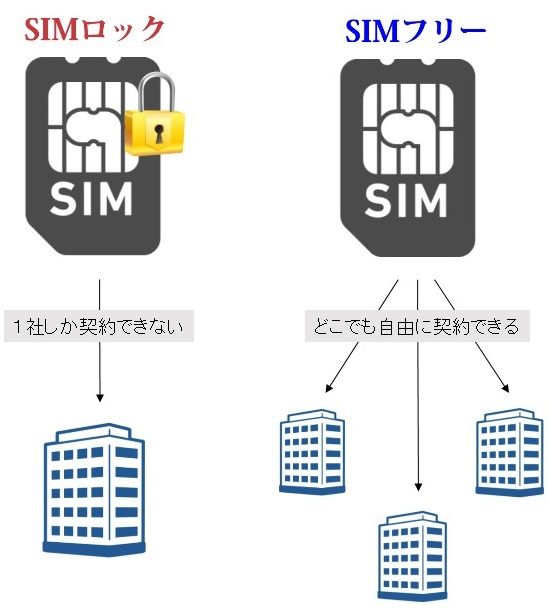 SIMフリーの意味