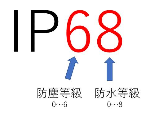 IP(防水・防塵)の意味