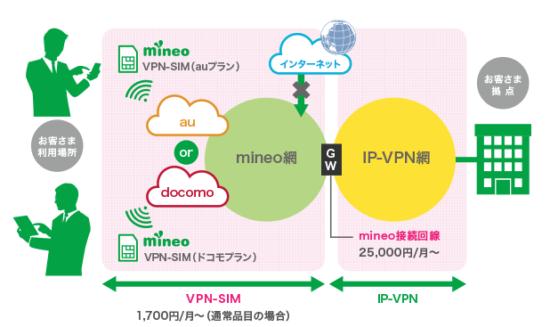 mineo法人 VPN接続