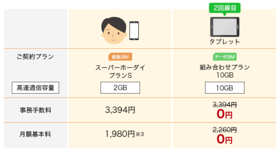 楽天モバイルの2回線無料キャンペーン