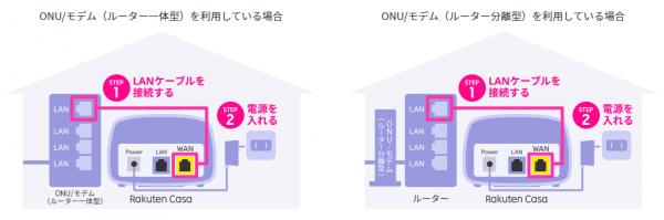 Rakuten Casaの利用イメージ