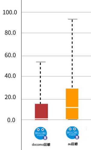 タイプAとタイプDの速度比較