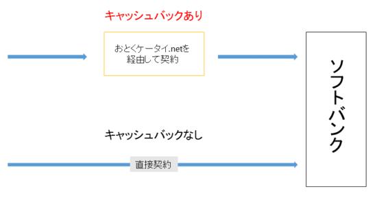 おとくケータイ.netの仕組み