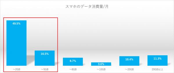 多くのスマホユーザーのデータ消費量は5GB以下