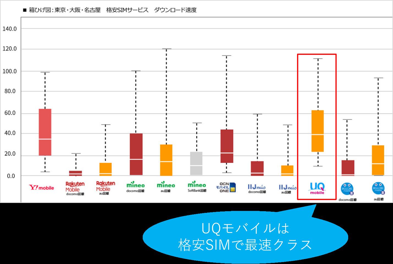 UQモバイルは格安SIMで最速クラス