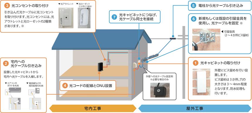 nuro光の工事イメージ