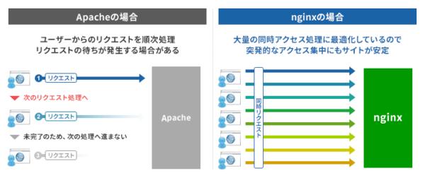 nginxの仕組み