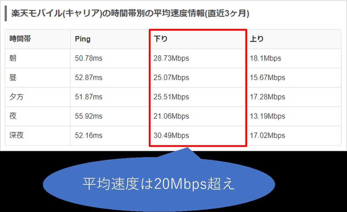 楽天モバイルの速度データ