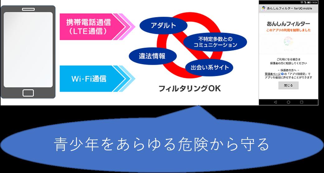あんしんフィルター for UQ mobileのイメージ