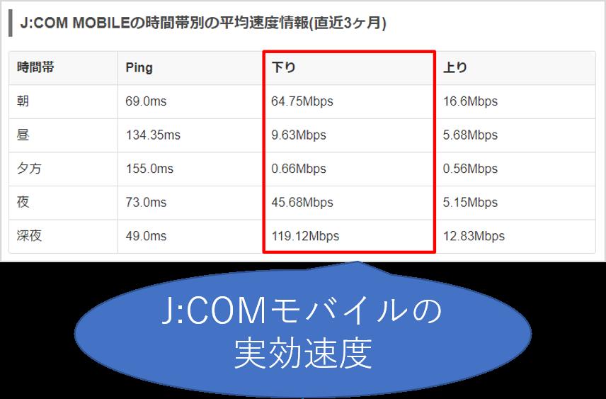 JCOMモバイルの実効速度