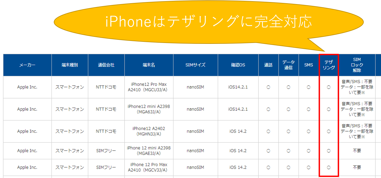iPhoneはテザリングに完全対応(OCNモバイルONE)