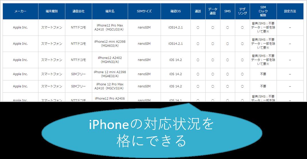 iPhoneの対応状況 OCNモバイルONE