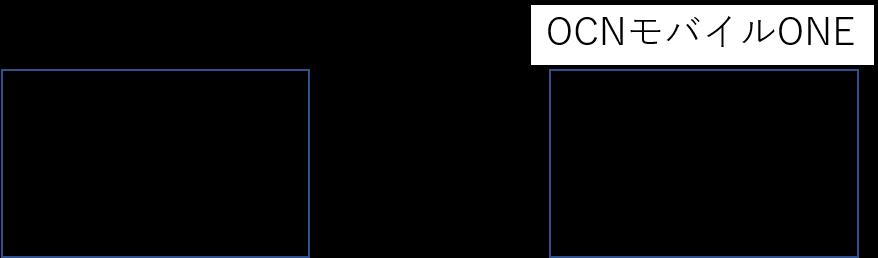 MNP予約番号取得のイメージ