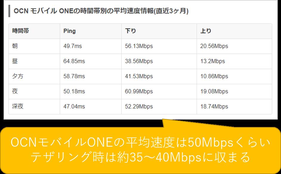 OCNモバイルONEのテザリング時の速度