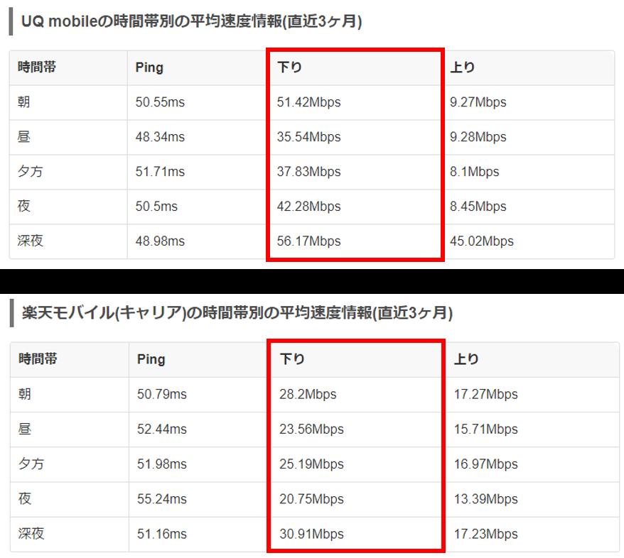 UQモバイルと楽天モバイルの速度比較