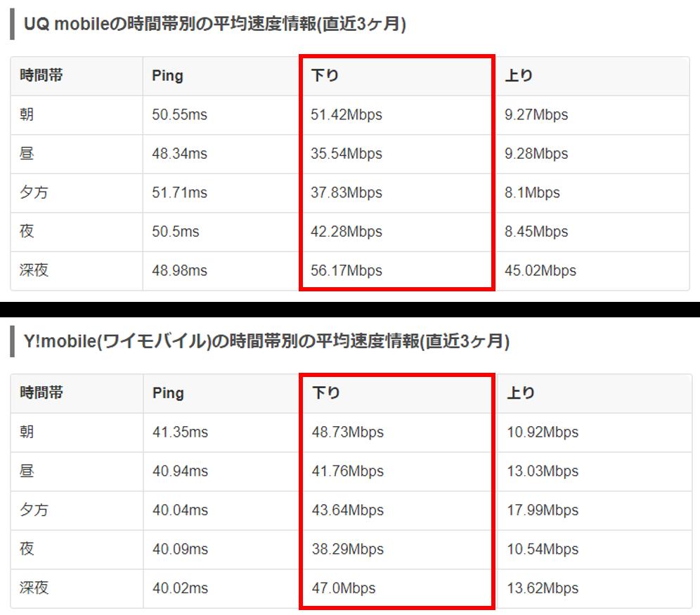 UQモバイルとワイモバイルの速度比較