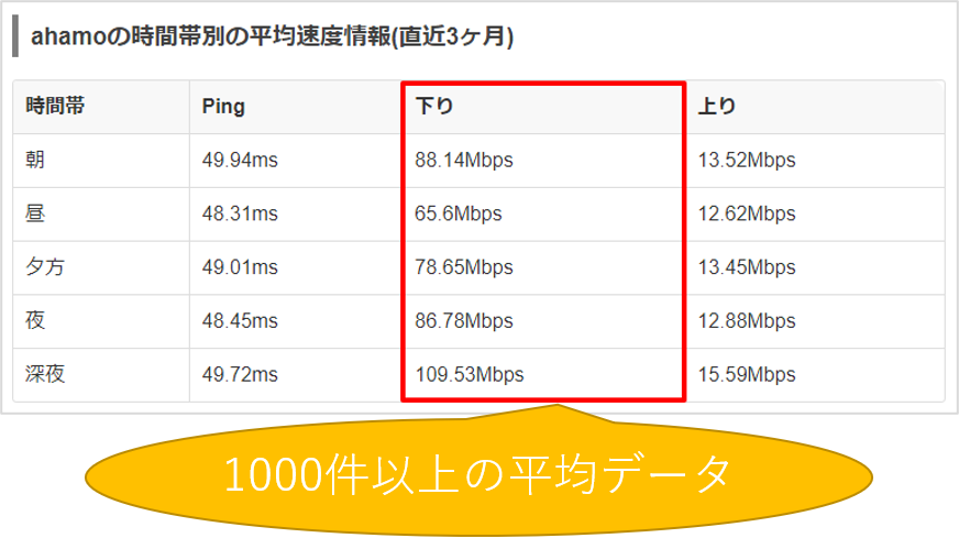 ahamoの速度測定データ