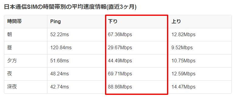 日本通信SIMの速度