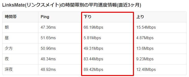 LinksMateの通信速度