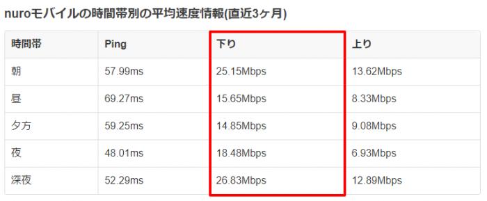 nuroモバイルの速度(口コミ)