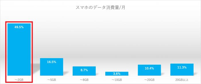 データ消費2GB以下