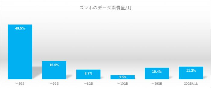 スマホのデータ消費量